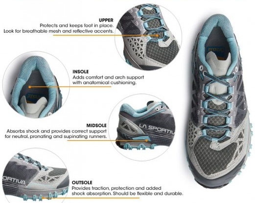stylist-ideas-what-to-look-for-in-a-running-shoe-3-anatomy-explained-sierra-trading-post-blog